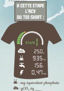 L'empreinte environnementale d'un Tee-shirt